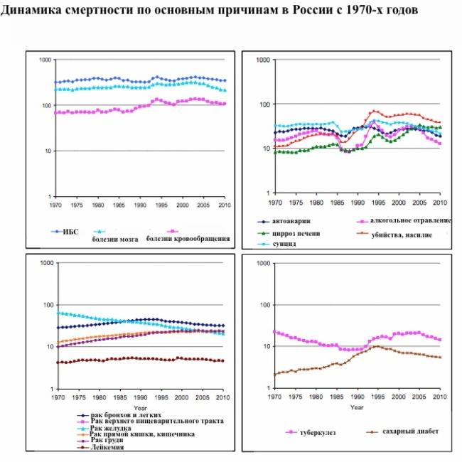 """Смертность в Россиии резко упала после введения контроля за этанолом - """"Здравком"""""""