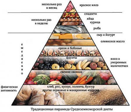 диета правильного питания для похудения отзывы